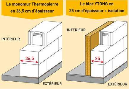 Isolation Exterieur Sur Brique Rouge