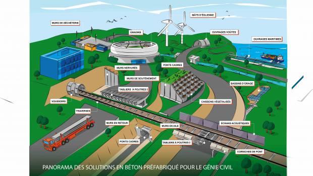 Les smart systèmes en béton investissent le génie civil